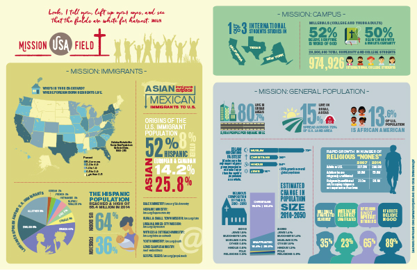 Mission-Field-USA-Infographic-600x390