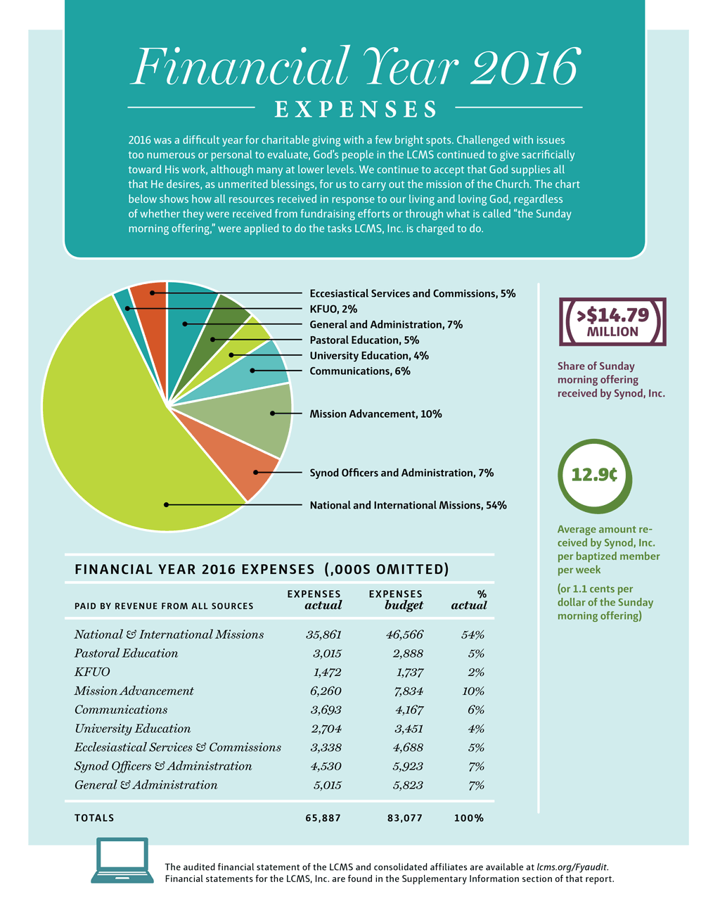 financial-year-2016-graphic